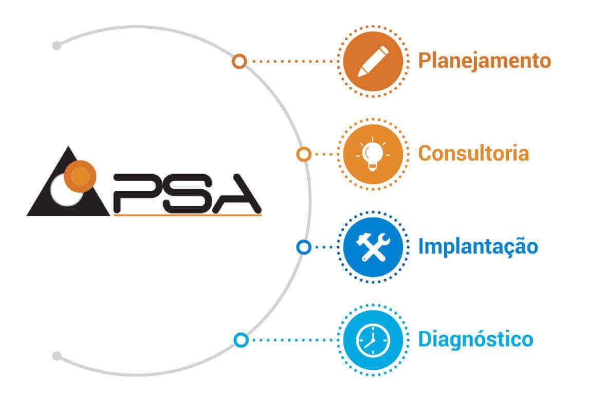 4-etapas-da-PSA