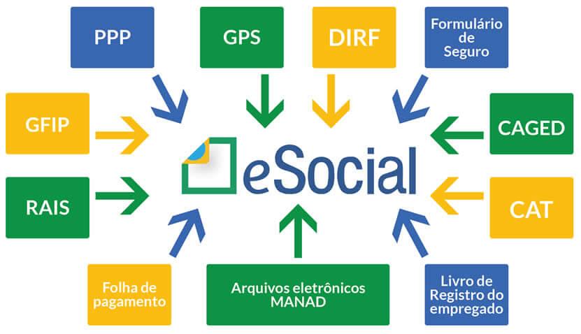Cronograma para Mei, Micro e Pequenas Empresa no eSocial